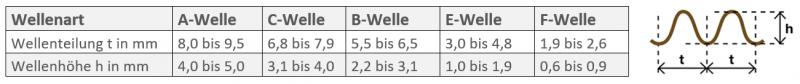 media/image/Arten-und-Aufbau-der-Welle_Tabelle_Neu.png